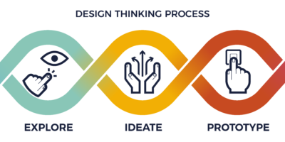 Design Thinking in a Nutshell