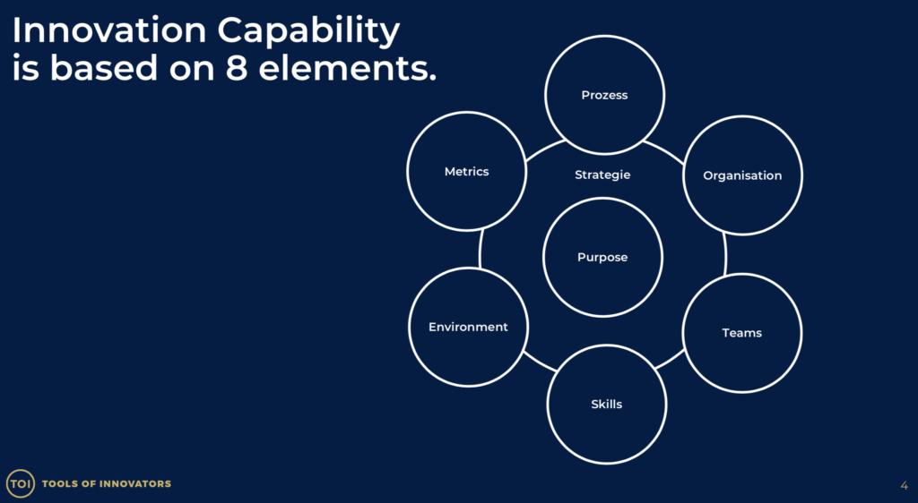 Die acht Element der Innovationsfähigkeit